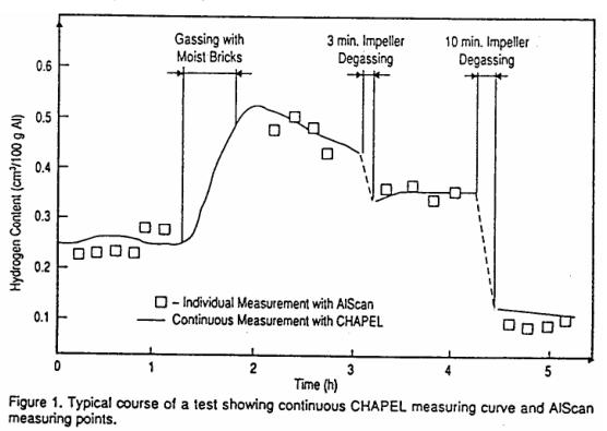 Chapel在线测氢仪